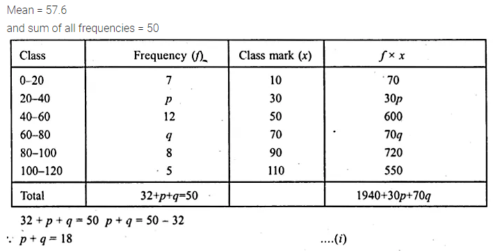 ML Aggarwal Class 10 Solutions for ICSE Maths Chapter 21 Measures of Central Tendency Ex 21.1 Q25.1