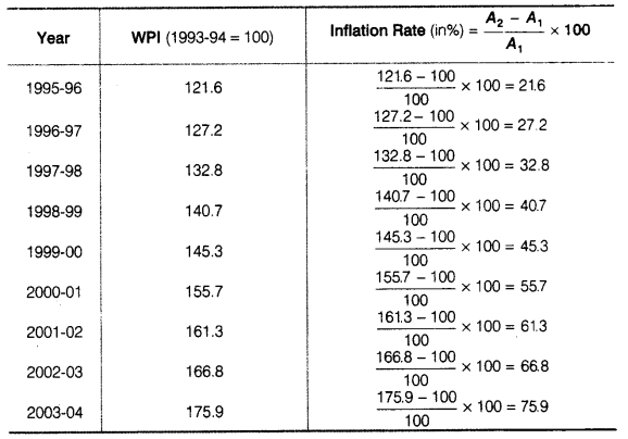 Statistics for Economics Class 11 NCERT Solutions Chapter 8 Index Numbers 15