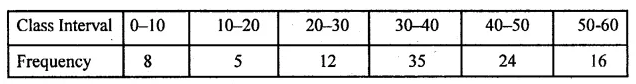 ML Aggarwal Class 10 Solutions for ICSE Maths Chapter 21 Measures of Central Tendency Ex 21.1 Q16