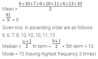 ML Aggarwal Class 10 Solutions for ICSE Maths Chapter 21 Measures of Central Tendency Ex 21.3 Q3