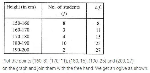 ML Aggarwal Maths for Class 10 Solutions Pdf Download Chapter 21 Measures of Central Tendency Ex 21.5 Q1.1