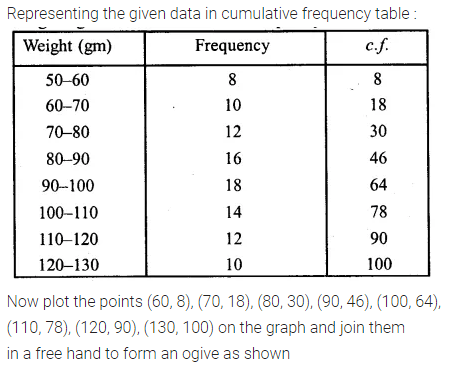 Understanding ICSE Mathematics Class 10 ML Aggarwal Solutions Chapter 21 Measures of Central Tendency Ex 21.6 Q3.1