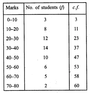 ML Aggarwal Class 10 Solutions for ICSE Maths Chapter 21 Measures of Central Tendency Ex 21.6 Q2.2