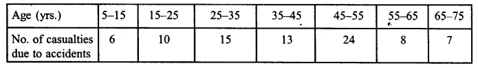 ML Aggarwal Class 10 Solutions for ICSE Maths Chapter 21 Measures of Central Tendency Ex 21.6 Q4