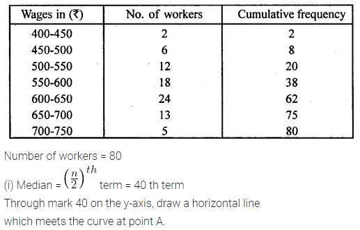 ML Aggarwal Maths for Class 10 Solutions Pdf Download Chapter 21 Measures of Central Tendency Ex 21.6 Q7.1