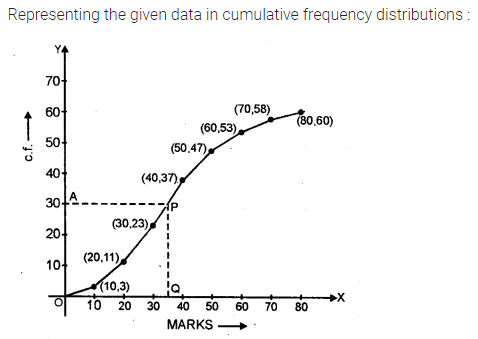 ML Aggarwal Maths for Class 10 Solutions Pdf Download Chapter 21 Measures of Central Tendency Ex 21.6 Q2.1