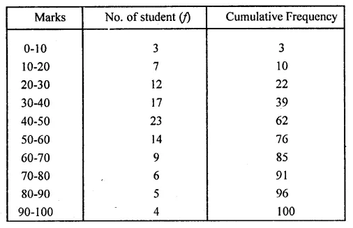 ML Aggarwal Class 10 Solutions for ICSE Maths Chapter 21 Measures of Central Tendency Ex 21.6 Q11.2