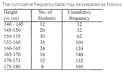 ML Aggarwal Class 10 Solutions for ICSE Maths Chapter 21 Measures of Central Tendency Ex 21.6 Q13.1