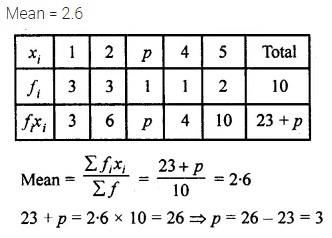 ML Aggarwal Class 10 Solutions for ICSE Maths Chapter 21 Measures of Central Tendency MCQS Q4.1