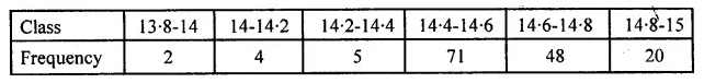 ML Aggarwal Class 10 Solutions for ICSE Maths Chapter 21 Measures of Central Tendency MCQS Q11