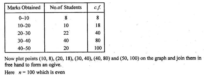 ML Aggarwal Class 10 Solutions for ICSE Maths Chapter 21 Measures of Central Tendency Chapter Test Q22.1