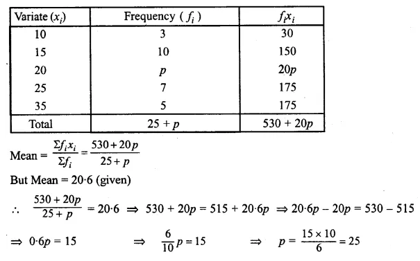 ML Aggarwal Class 10 Solutions for ICSE Maths Chapter 21 Measures of Central Tendency Chapter Test Q7.1