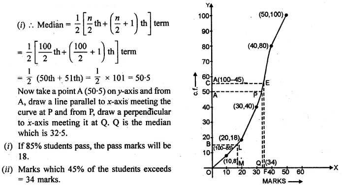 ML Aggarwal Maths for Class 10 Solutions Pdf Download Chapter 21 Measures of Central Tendency Chapter Test Q22.2