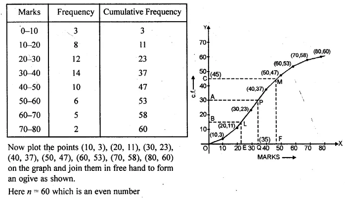 ML Aggarwal Class 10 Solutions for ICSE Maths Chapter 21 Measures of Central Tendency Chapter Test Q21.1