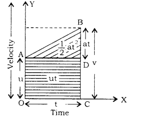 RBSE Class 9 Science Notes Chapter 9 Force and Motion 2