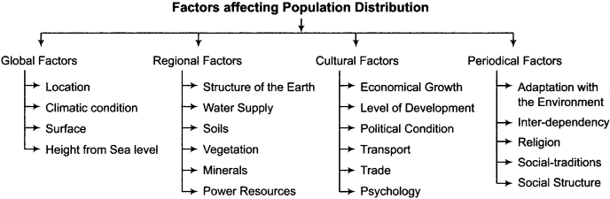 RBSE Solutions for Class 12 Geography Chapter 3 Population Distribution, Density and Growth 9