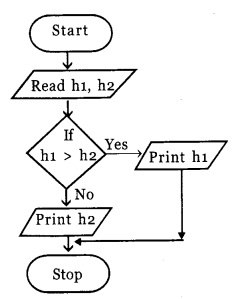 HSSlivePlus One Computer Science Chapter Wise Questions and Answers Chapter 4 Principles of Programming and Problem Solving 2