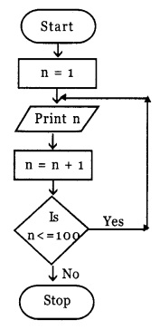 HSSlivePlus One Computer Science Chapter Wise Questions and Answers Chapter 4 Principles of Programming and Problem Solving 5