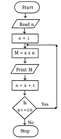 HSSlivePlus One Computer Science Chapter Wise Questions and Answers Chapter 4 Principles of Programming and Problem Solving 3