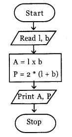 HSSlivePlus One Computer Science Chapter Wise Questions and Answers Chapter 4 Principles of Programming and Problem Solving 1