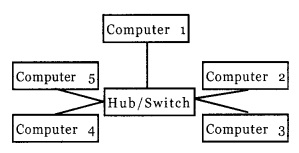 HSSlive Plus One Computer Science Chapter Wise previous Questions Chapter 11 Computer Networks 2