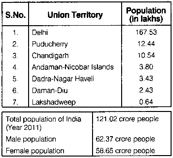 RBSE Solutions for Class 12 Geography Chapter 13 India Population Distribution, Density and Growth 18