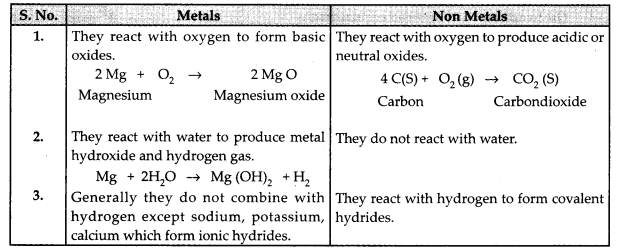 CBSE Previous Year Question Papers Class 10 Science 2019 Delhi Set I Q16
