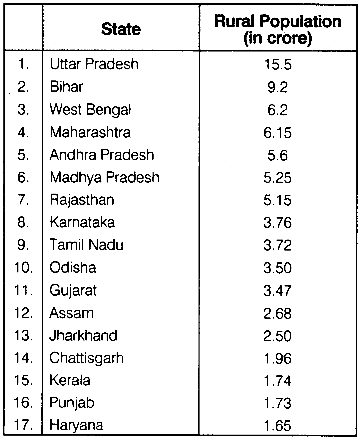 RBSE Solutions for Class 12 Geography Chapter 14 India Composition of Population 11