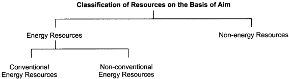 RBSE Solutions for Class 12 Geography Chapter 15 Classification of Resources, Conservation and Sustainable Development 2