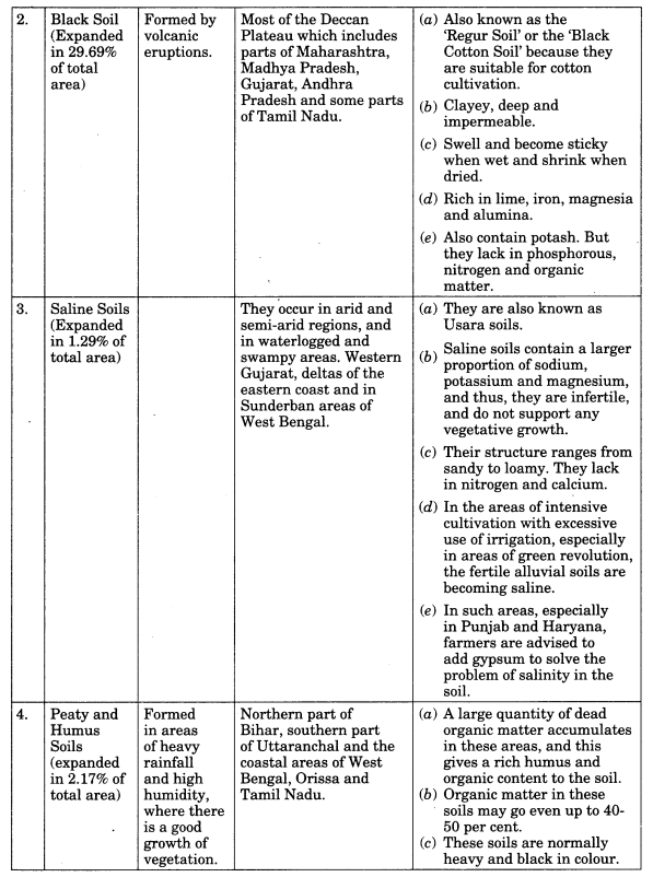 Class 11 Geography Notes Chapter 6 Soils partb2