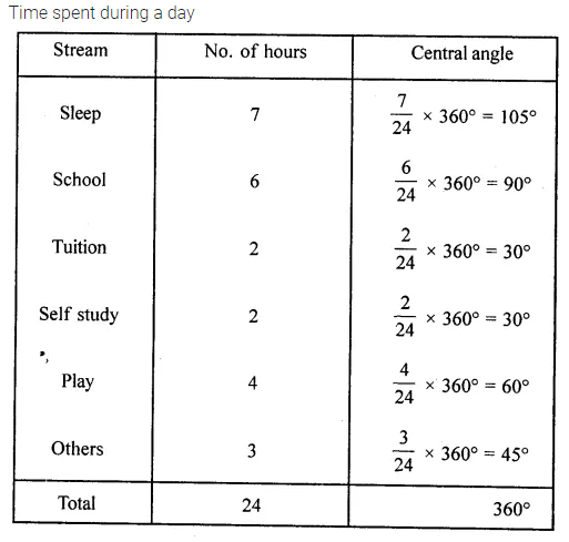 ML Aggarwal Class 8 Solutions for ICSE Maths Chapter 19 Data Handling Objective Type Questions VBQ 1.1