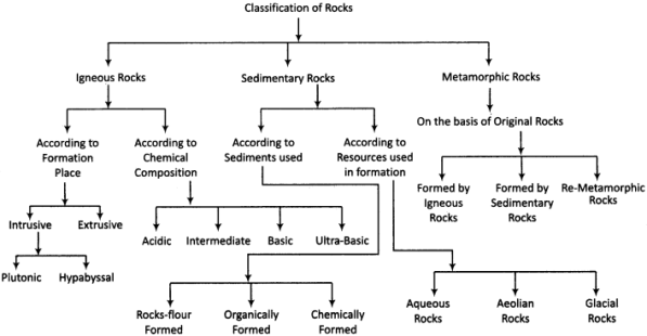 RBSE Solutions for Class 11 Physical Geography Chapter 6 Rocks 1