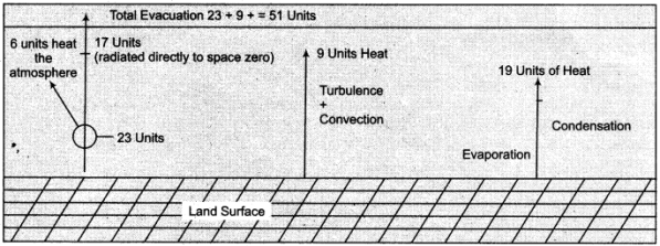 RBSE Solutions for Class 11 Physical Geography Chapter 12 Insolation and Heat Budget 2