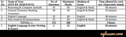 IBPS PO 2020 Exam Pattern