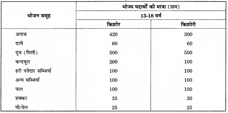 RBSE Solutions for Class 12 Home Science Chapter 13 किशोरावस्था में पोषण