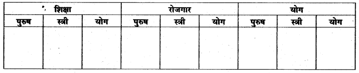 RBSE Solutions for Class 11 Economics Chapter 7 आँकड़ों का प्रस्तुतीकरण 2
