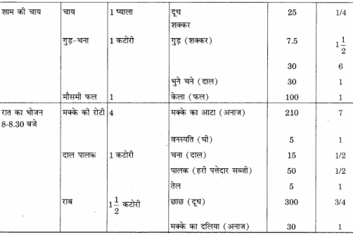 RBSE Solutions for Class 12 Home Science Chapter 14 वयस्कावस्था में पोषण 13