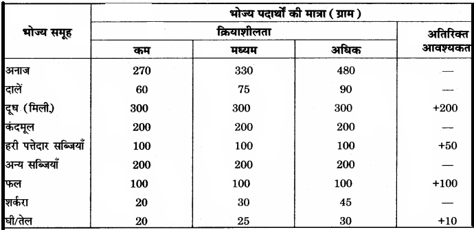 RBSE Solutions for Class 12 Home Science Chapter 16 विशिष्ट अवस्था में पोषण- गर्भावस्था.1