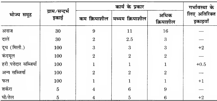 RBSE Solutions for Class 12 Home Science Chapter 16 विशिष्ट अवस्था में पोषण- गर्भावस्था.9