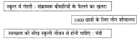 HSSlive Plus One Hindi Previous Year Question Papers and Answers 2015 1