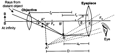 CBSE Previous Year Question Papers Class 12 Physics 2019