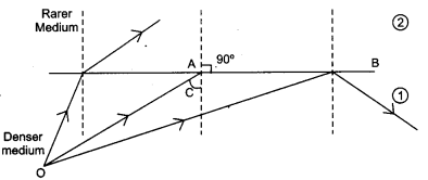 CBSE Previous Year Question Papers Class 12 Physics 2019 Delhi 153