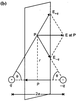 CBSE Previous Year Question Papers Class 12 Physics 2019 Delhi 196