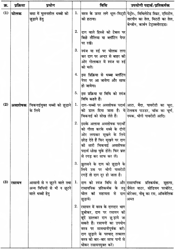 RBSE Solutions for Class 12 Home Science Chapter 25 धब्बे छुड़ाना-2