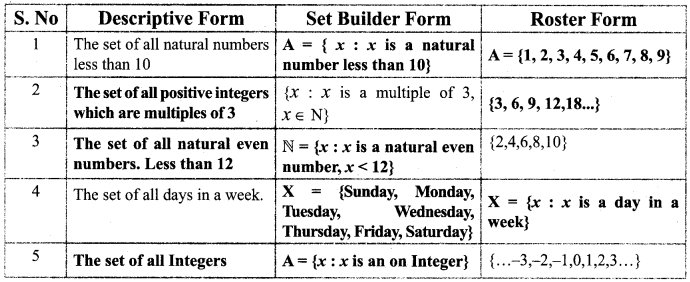 Tamilnadu Board Class 9 Maths Solutions Chapter 1 Set Language Additional Questions 1