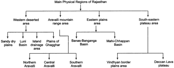 RBSE Solutions for Class 11 Indian Geography Chapter 12 Rajasthan Introduction, Physical Features and Drainage System 1