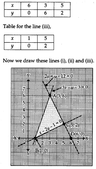 CBSE Previous Year Question Papers Class 12 Maths 2012 Delhi 92