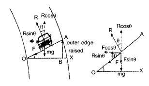 HSSlive Plus One Physics Notes Chapter 5 Law of Motion 12