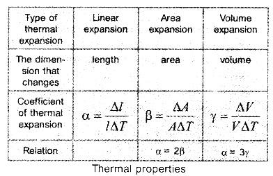 HSSlive Plus One Physics Notes Chapter 11 Thermal Properties of Matter 3