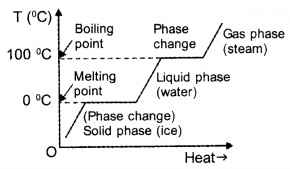 HSSlive Plus One Physics Notes Chapter 11 Thermal Properties of Matter 8